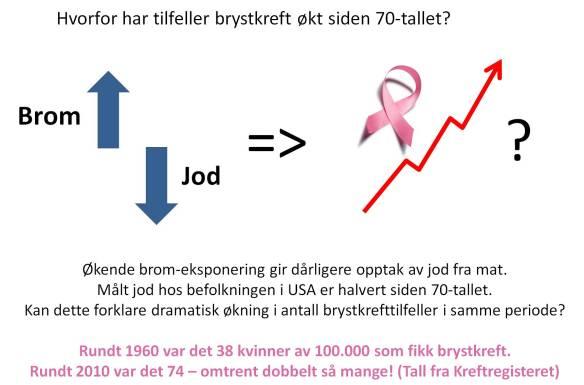 brom jod og brystkreft